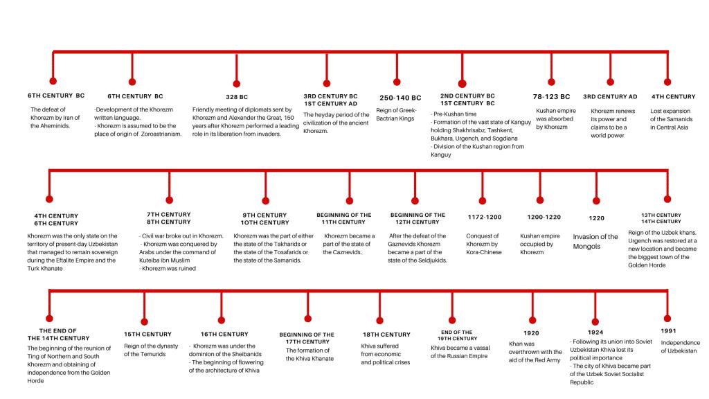 History timeline khiva